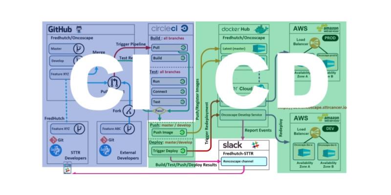 Ejemplo Básico de CI/CD - Amazon (AWS)