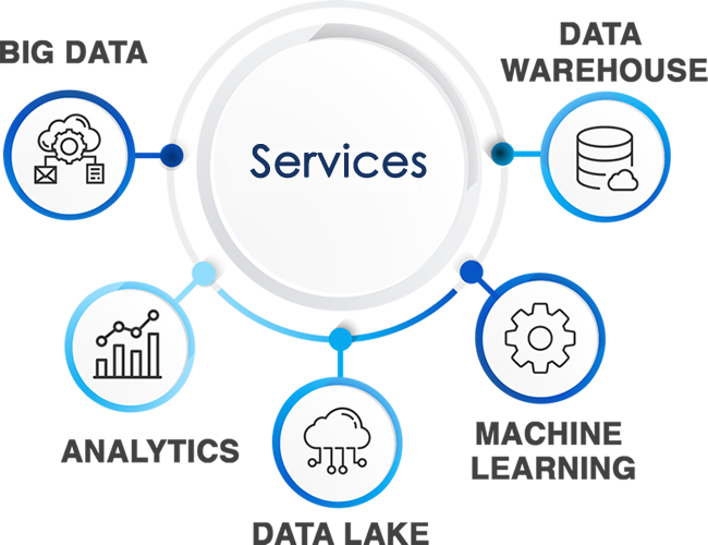 Specialists in Big Data Solutions in the Cloud - AWS Partner